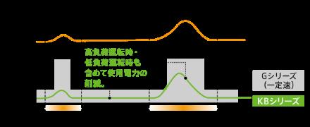 グラフ:庫内温度と運転周波数の関係(GシリーズとKBシリーズの比較)