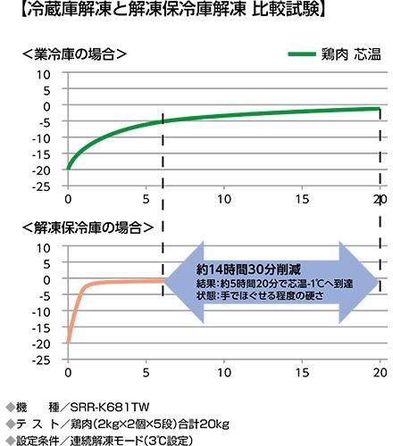 グラフ:冷蔵庫解凍と解凍保冷庫解凍 比較試験